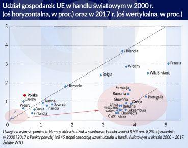 Polski eksport rośnie dzięki niskim kosztom