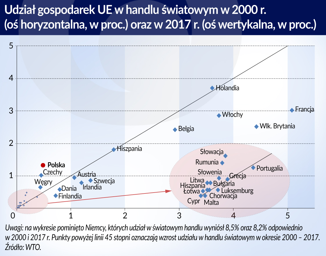 Konkurencyjnosc_udzial gospodarek UE w handlu swiatowym_2000_2017_otwarcie