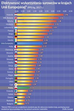 OKO_Efektywnosc wykorzystania surowcow w krajach UE_otwarcie