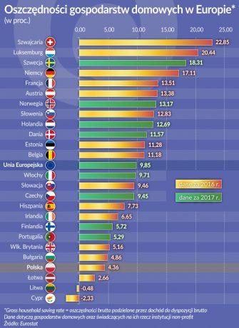 OKO_oszczednosci domowe_Europa_2016_2017