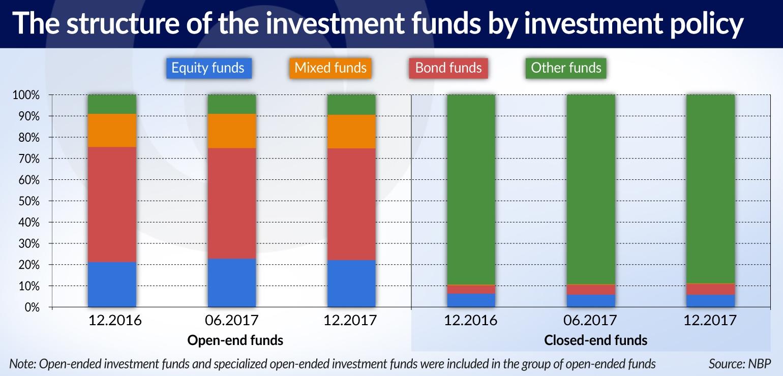 PIELACH Polacy inwestują w fundusze inwestycyjne i mieszkania JAMNIK