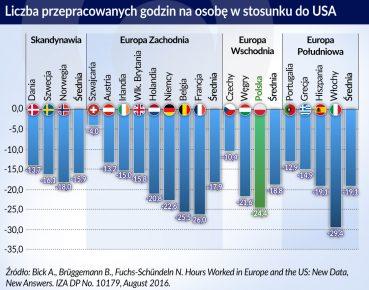 Praca_USA_Skandynawia_Europa_liczba przepracowanych godzin_otwarcie
