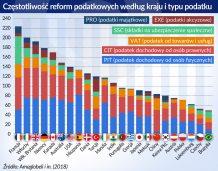 Podatki najczęściej reformują Francja i Włochy