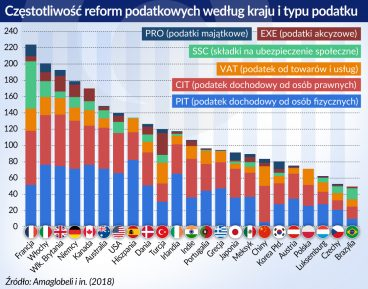 Reformy podatkowe_czestotliwosc wedlug kraju i typu podatku_otwarcie