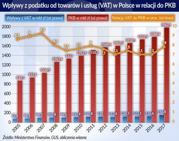 Unia nieśpiesznie reformuje VAT