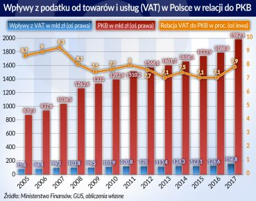 VAT_wplywy_Polska_relacja PKB_2005_2017_otwarcie