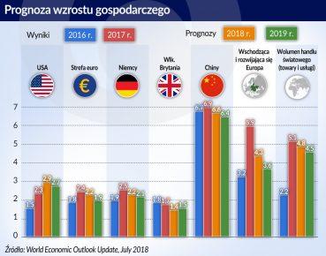 Wzrost gospodarczy_prognoza_USA_Strefa euro_Niemcy_WlkBrytania_Chiny_otwarcie