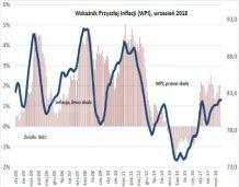 BIEC: Stabilne perspektywy inflacji