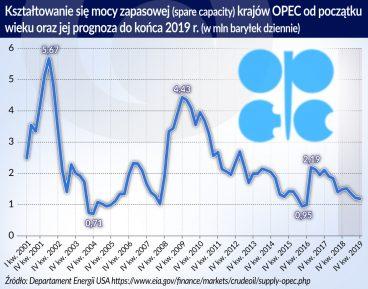 Małe moce wydobywcze, wysokie ceny ropy naftowej