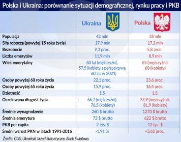 Ukraina przymierza się do reformy emerytalnej