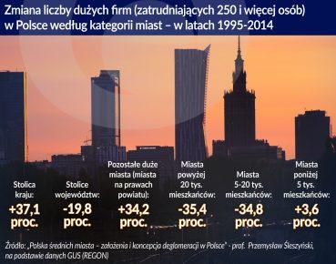 Deglomeracja_liczba duzych firm wg wielkosci miast_1995_2014_otwarcie