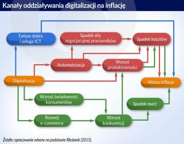 Wpływ digitalizacji na inflację w Polsce