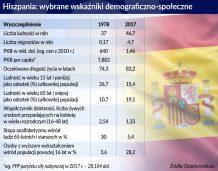 Hiszpania: państwo dobrobytu dla ludzi starszych