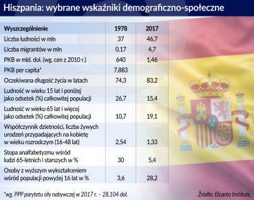 Hiszpania_wskazniki demograficzne_1978_2017_otwarcie