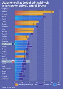 Oko na gospodarkę: Energia coraz bardziej zielona