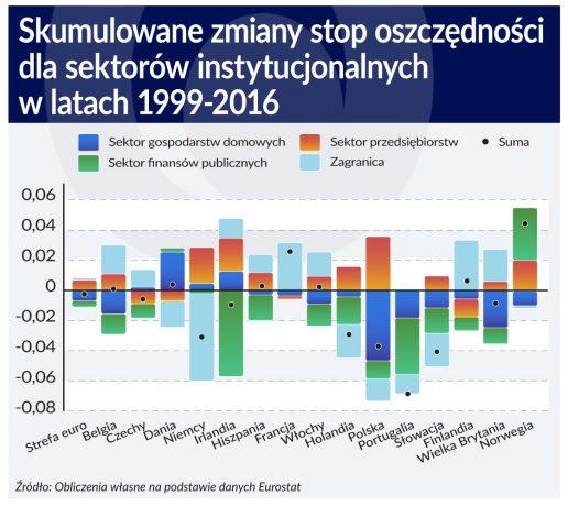 Oszczednosci_a_stopa_procentowa_2