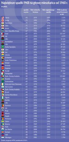 PKB_najwieksze spadki na glowe_od 1960_oko
