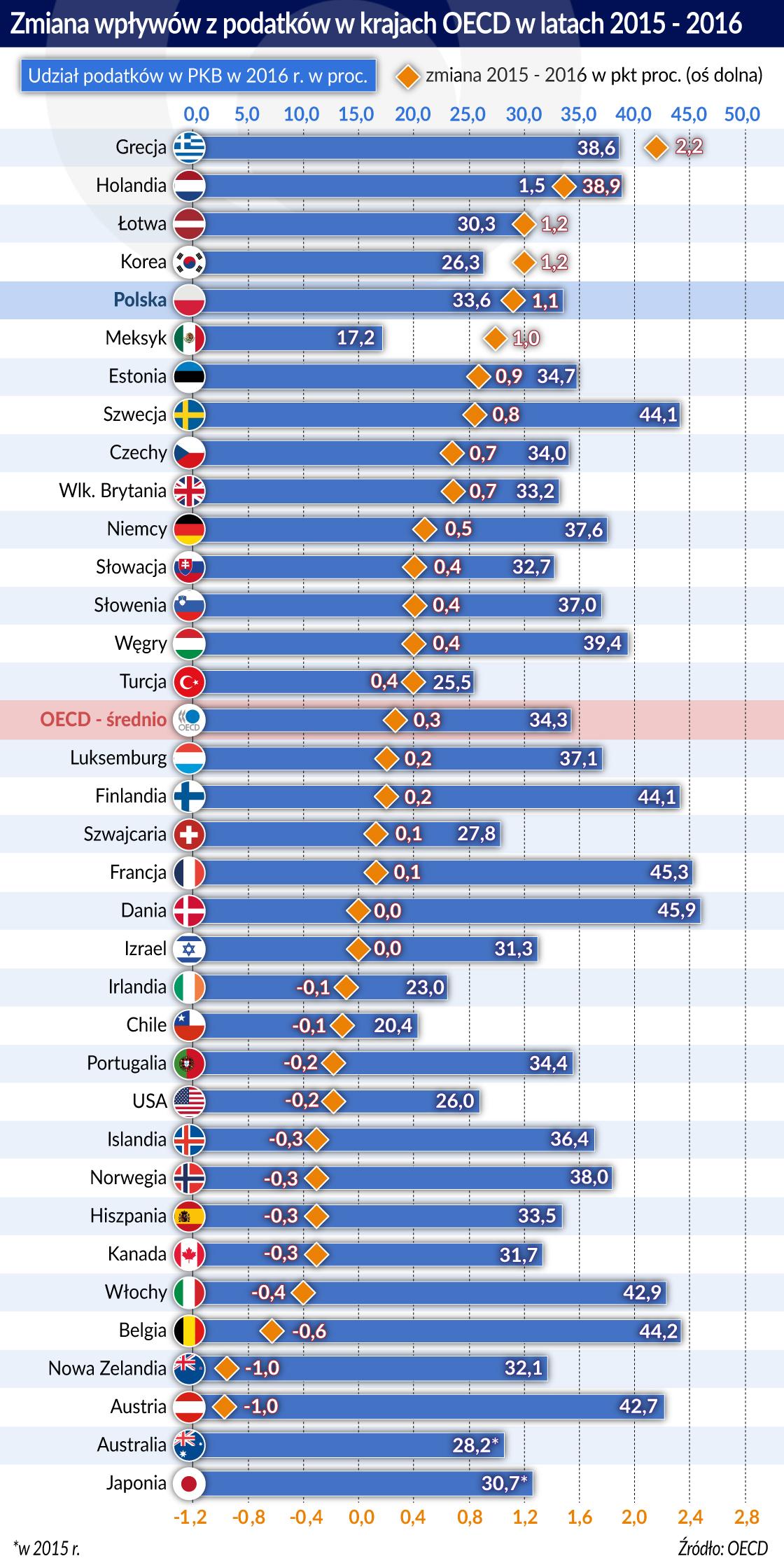 Podatki_OECD_2015_2016_srodek