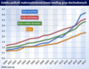 Polityka makroostroznosciowa_indeks_grupy dochodowe_otwarcie