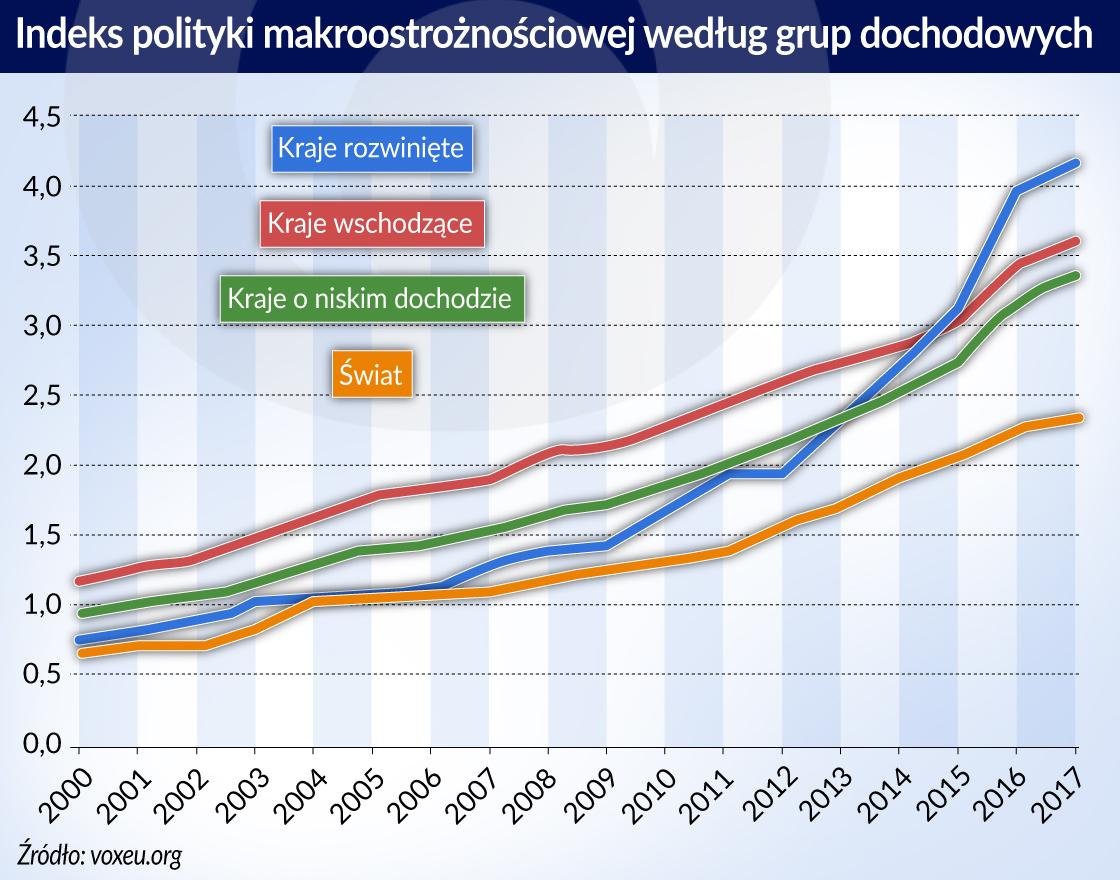 Rośnie wiara w politykę makroostrożnościową