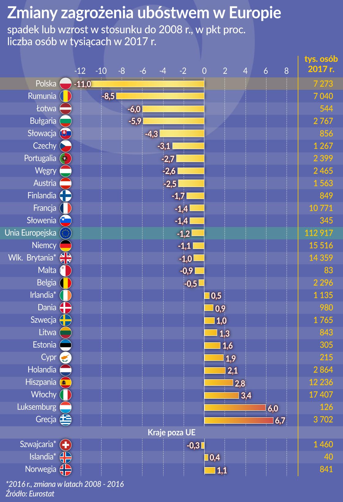 Ryzyko biedy najszybciej maleje w Polsce