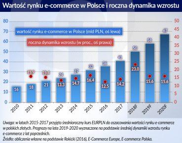 e-commerce_wartosc rynku w Polsce_dybanimka wzrostu_2015_2020_otwarcie