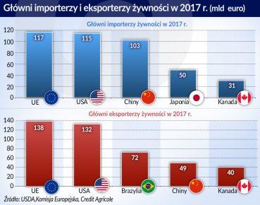 wojna handlowa_importerzy i eskporterzy zywnosci_2017_otwarcie