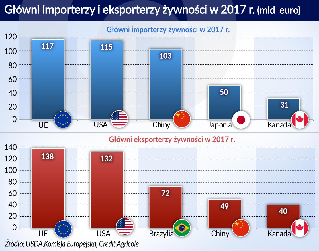 Spór USA-Chiny nie wpłynie na ceny żywności w Polsce