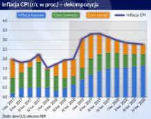 Inflacja wzrośnie, decydujące będą ceny energii