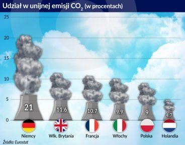 CO2_udział w unijnej emisji_otwarcie