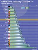 Oko na gospodarkę: Europejskie gospodarki bardziej zrównoważone