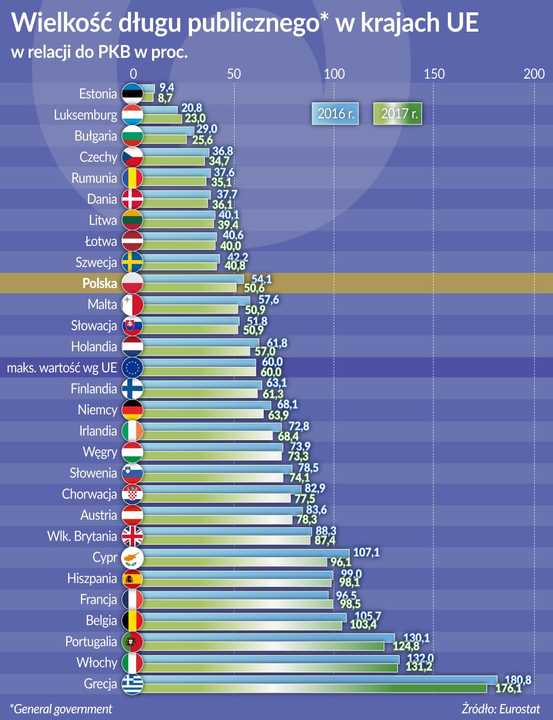 Dlug publiczny_kraje UE_wielkosc_oko