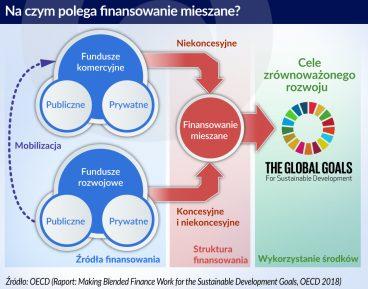 Nowy model finansowania projektów rozwojowych