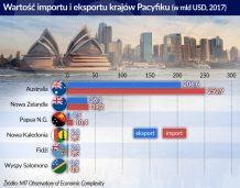Nadchodzi australijsko-chińska bitwa o Pacyfik