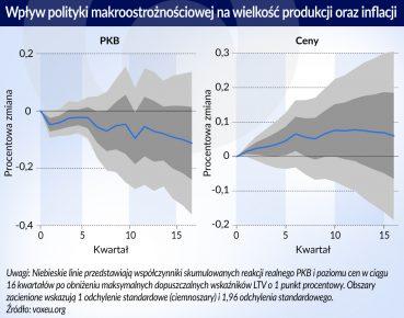 Polityka makroostroznosciowa_wplyw na produkcje i inflacje_otwarcie