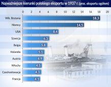 Legendy eksportu II RP