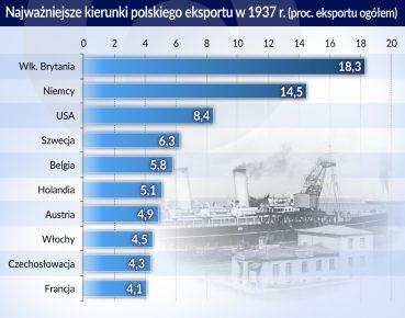 Polski eksport_kierunki_1937_otwarcie