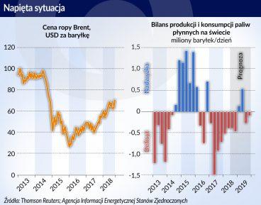 Ropa naftowa_cena_bilans produkcji_konsumpcji_otwarcie