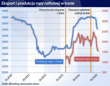 Ropa naftowa_eksport i produkcja_Iran_2010_2018_otwarcie
