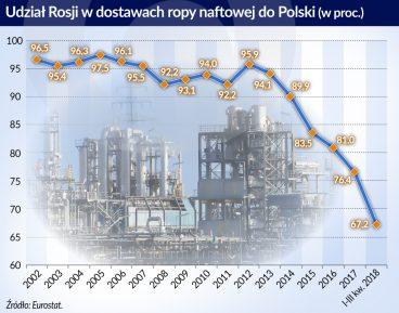 Coraz więcej dostawców ropy do Polski