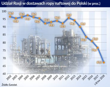 Ropa_udzial Rosji w dostawach do Polski_2002_2018_otwarcie