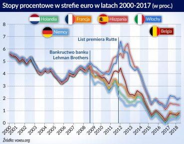 Sterfa euro_stopy procentowe_2000_2017_otwarcie