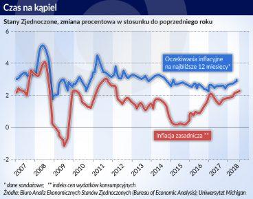 USA_oczekiwania inflacyjne_inflacja zasadanicza_otwarcie