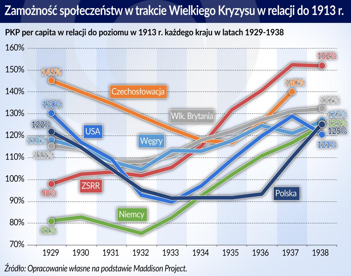 Wielki Kryzys_zamoznosc spoleczenstw_1913_otwarcie