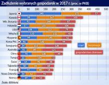 Zadluzenie_rozne_gospodarki_2017_otwarcie
