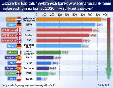 Banki europejskie bardziej odporne na szoki