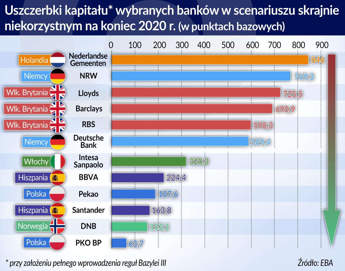 stress testy_uszczerbki kapitalu wybranych bankow_scenariusz skrajnie niekorzystny_koniec 2020_otwarcie