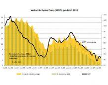 BIEC: Na rynku pracy optymizm trwa