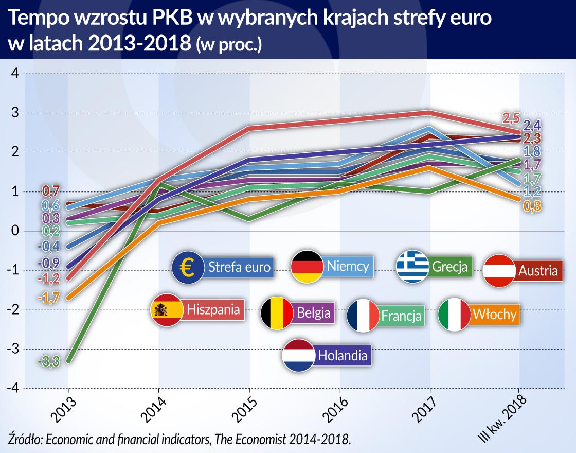 Kraje strefy euro_tempo wzrostu PKB_2013_2018_otwarcie