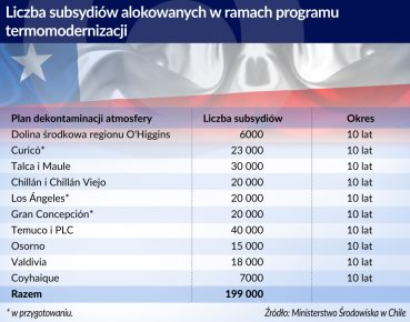 Liczba subsydiów w ramach programu termomoderniz.